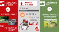 Existant en Pays de la Loire depuis 2019, la plateforme des Sentinelles de la Nature permet à chacun de signaler les atteintes à l'environnement dont il est témoin ou les […]