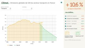 ges_trasnport_france
